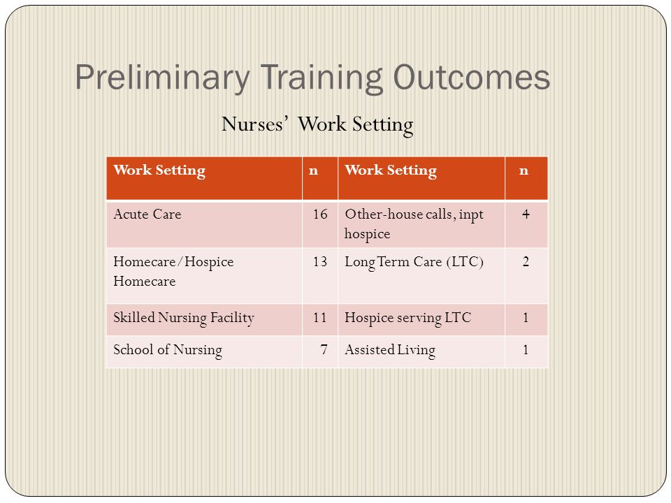 Preliminary Training Outcomes Nurses Work Setting Work Settingn n Acute Care16Other-house calls, inpt hospice 4 Homecare/Hospice Homecare 13Long Term Care (LTC)2 Skilled Nursing Facility11Hospice serving LTC1 School of Nursing 7Assisted Living1