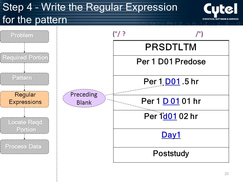 20 Step 4 – Write the Regular Expression for the pattern Regular Expressions PRSDTLTM Per 1 D01 Predose Per 1 D01.5 hr Per 1 D hr Per 1d01 02 hr Day1 Poststudy Preceding Blank ( / / ) .