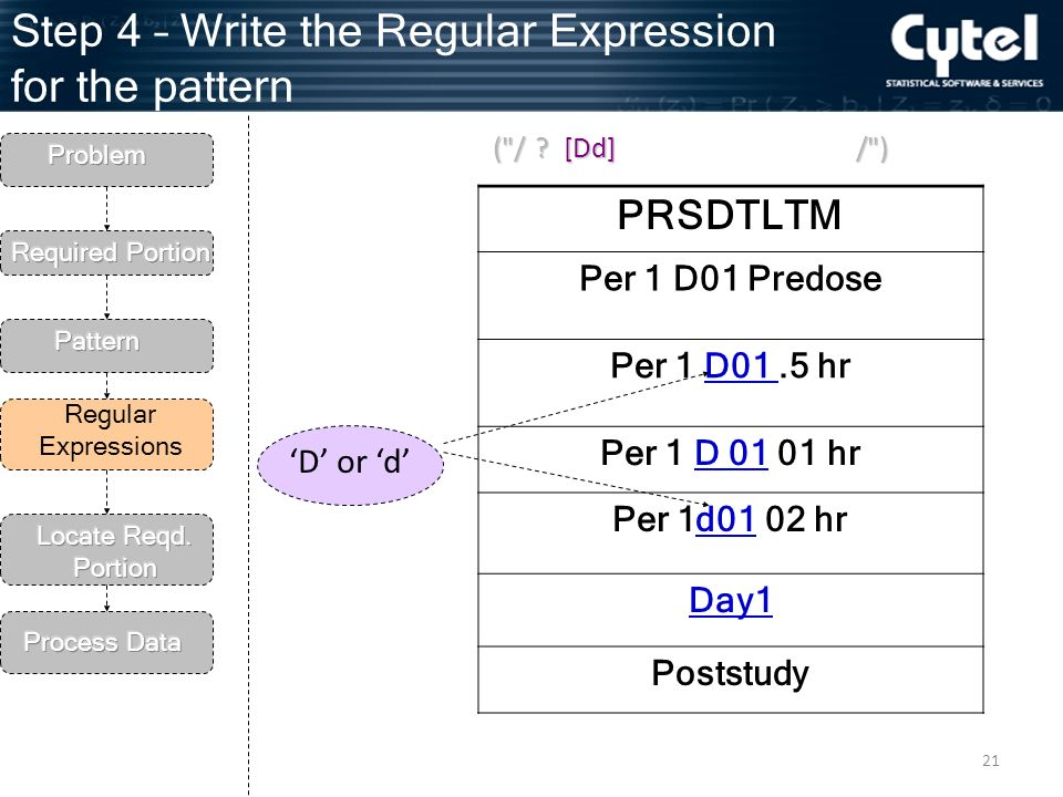 21 Step 4 – Write the Regular Expression for the pattern Regular Expressions PRSDTLTM Per 1 D01 Predose Per 1 D01.5 hr Per 1 D hr Per 1d01 02 hr Day1 Poststudy D or d ( /[Dd] .
