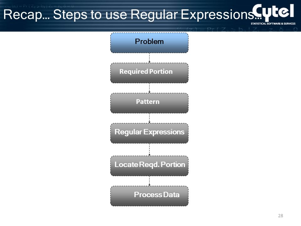 28 Recap… Steps to use Regular Expressions… Problem Required Portion Pattern Regular Expressions Locate Reqd.