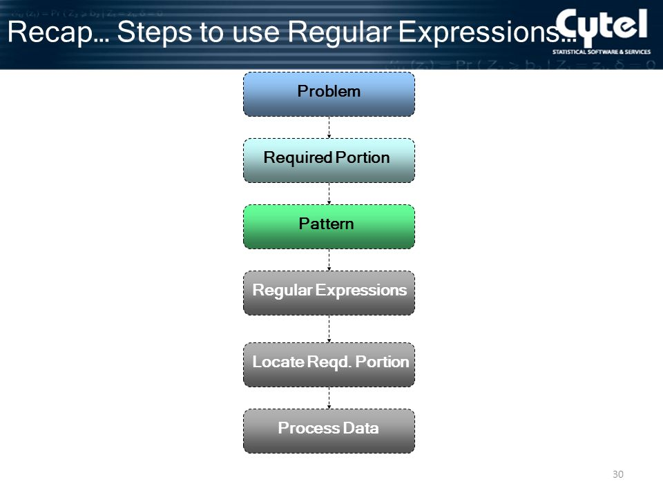 30 Recap… Steps to use Regular Expressions… Problem Required Portion Pattern Regular Expressions Locate Reqd.