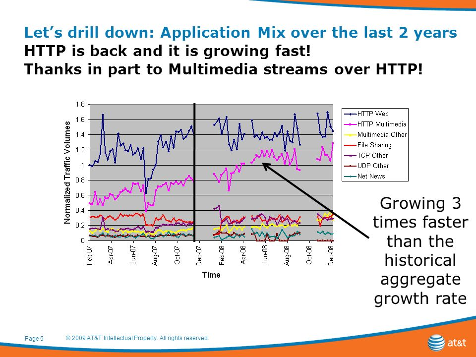 Lets drill down: Application Mix over the last 2 years HTTP is back and it is growing fast.