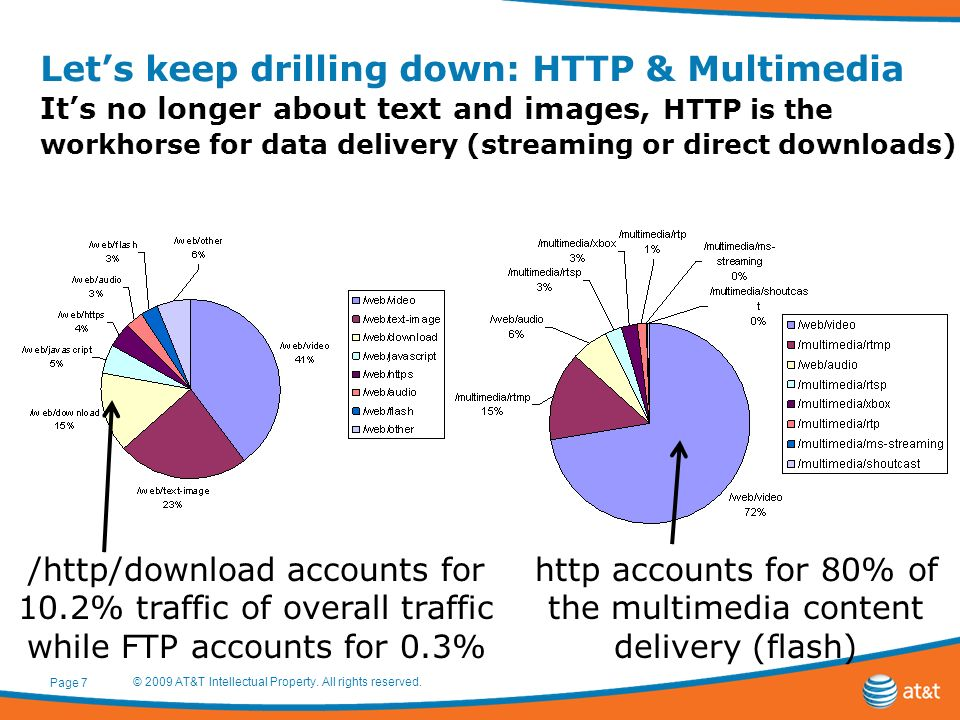 Lets keep drilling down: HTTP & Multimedia Its no longer about text and images, HTTP is the workhorse for data delivery (streaming or direct downloads) © 2009 AT&T Intellectual Property.