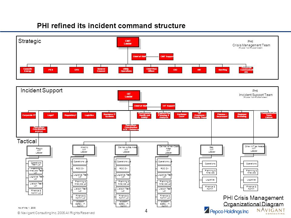 © Navigant Consulting Inc. 2005 All Rights Reserved 4 PHI refined its incident command structure