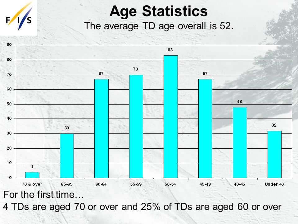 Age Statistics The average TD age overall is 52.