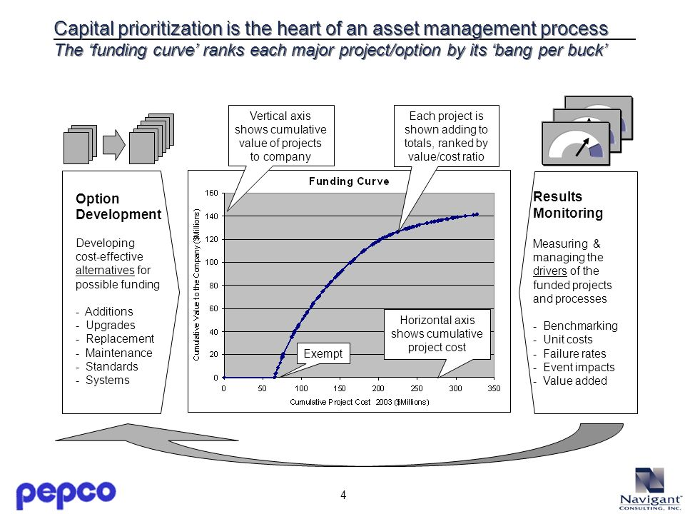 4 Capital prioritization is the heart of an asset management process The funding curve ranks each major project/option by its bang per buck Exempt Vertical axis shows cumulative value of projects to company Horizontal axis shows cumulative project cost Each project is shown adding to totals, ranked by value/cost ratio Option Development Developing cost-effective alternatives for possible funding - Additions - Upgrades - Replacement - Maintenance - Standards - Systems Results Monitoring Measuring & managing the drivers of the funded projects and processes - Benchmarking - Unit costs - Failure rates - Event impacts - Value added