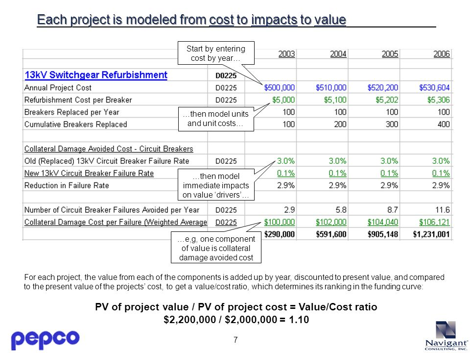 7 Each project is modeled from cost to impacts to value Start by entering cost by year… …then model units and unit costs… …then model immediate impacts on value drivers… …e,g, one component of value is collateral damage avoided cost For each project, the value from each of the components is added up by year, discounted to present value, and compared to the present value of the projects cost, to get a value/cost ratio, which determines its ranking in the funding curve: PV of project value / PV of project cost = Value/Cost ratio $2,200,000 / $2,000,000 = 1.10