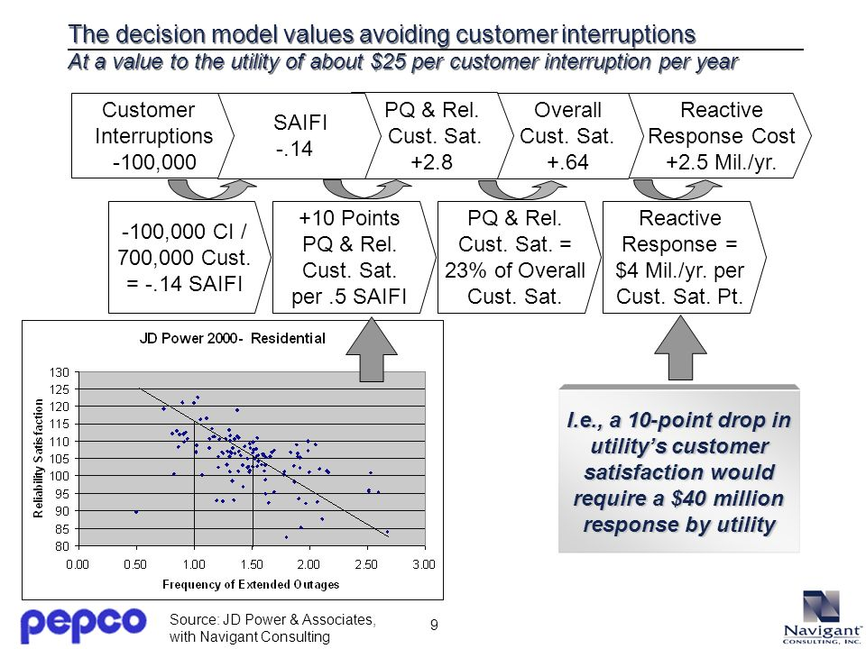 9 The decision model values avoiding customer interruptions At a value to the utility of about $25 per customer interruption per year Reactive Response Cost +2.5 Mil./yr.