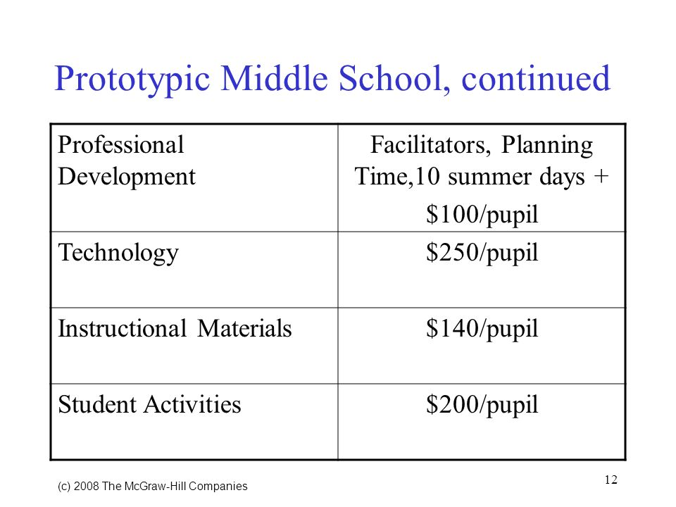12 (c) 2008 The McGraw Hill Companies Prototypic Middle School, continued Professional Development Facilitators, Planning Time,10 summer days + $100/pupil Technology$250/pupil Instructional Materials$140/pupil Student Activities$200/pupil