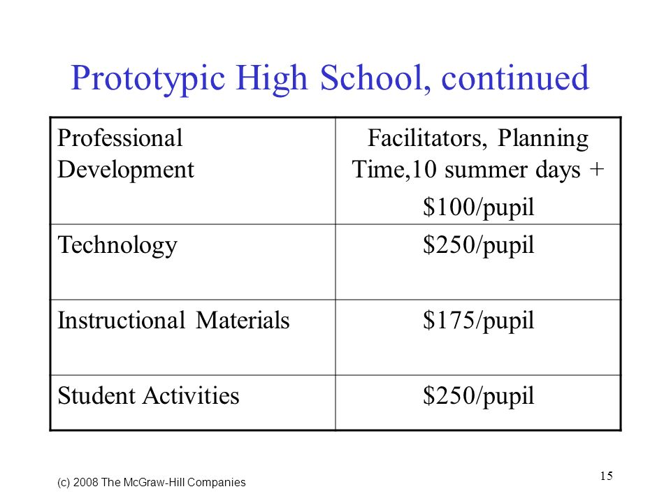 15 (c) 2008 The McGraw Hill Companies Prototypic High School, continued Professional Development Facilitators, Planning Time,10 summer days + $100/pupil Technology$250/pupil Instructional Materials$175/pupil Student Activities$250/pupil