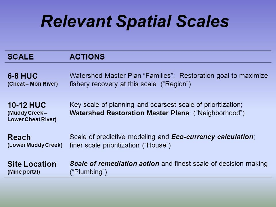 SCALEACTIONS 6-8 HUC (Cheat – Mon River) Watershed Master Plan Families; Restoration goal to maximize fishery recovery at this scale (Region) 10-12 HUC (Muddy Creek – Lower Cheat River) Key scale of planning and coarsest scale of prioritization; Watershed Restoration Master Plans (Neighborhood) Reach (Lower Muddy Creek) Scale of predictive modeling and Eco-currency calculation; finer scale prioritization (House) Site Location (Mine portal) Scale of remediation action and finest scale of decision making (Plumbing) Relevant Spatial Scales