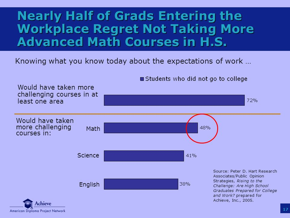 17 Nearly Half of Grads Entering the Workplace Regret Not Taking More Advanced Math Courses in H.S.