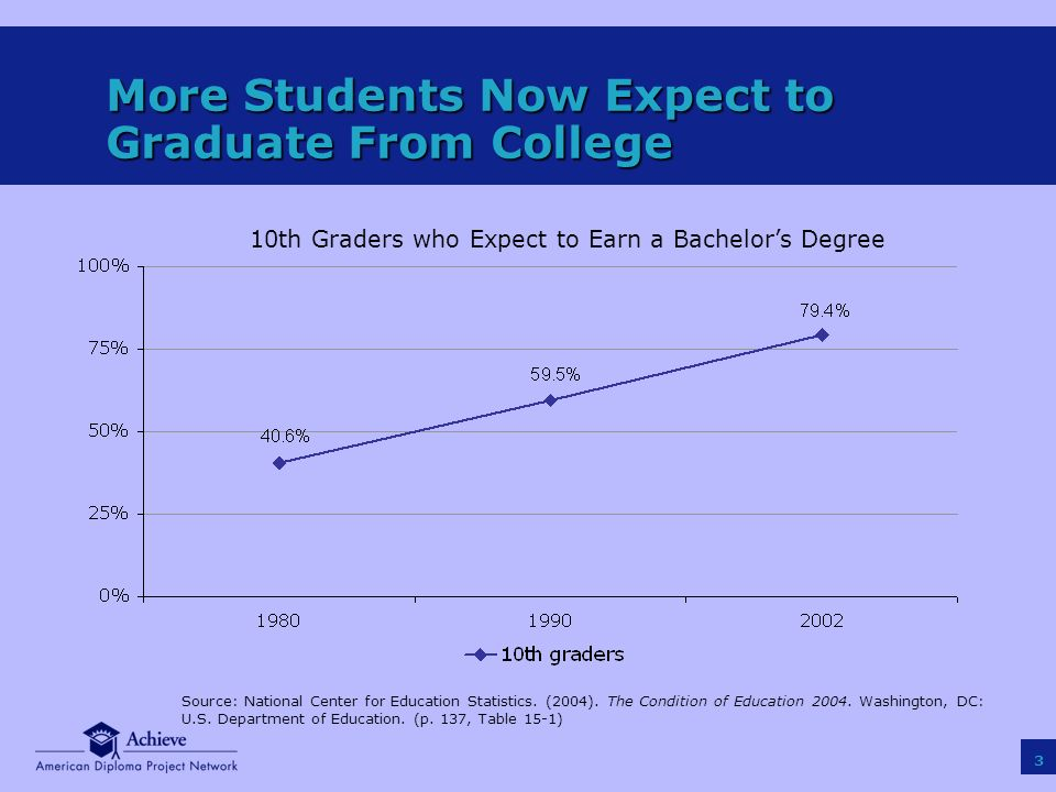 3 More Students Now Expect to Graduate From College Source: National Center for Education Statistics.