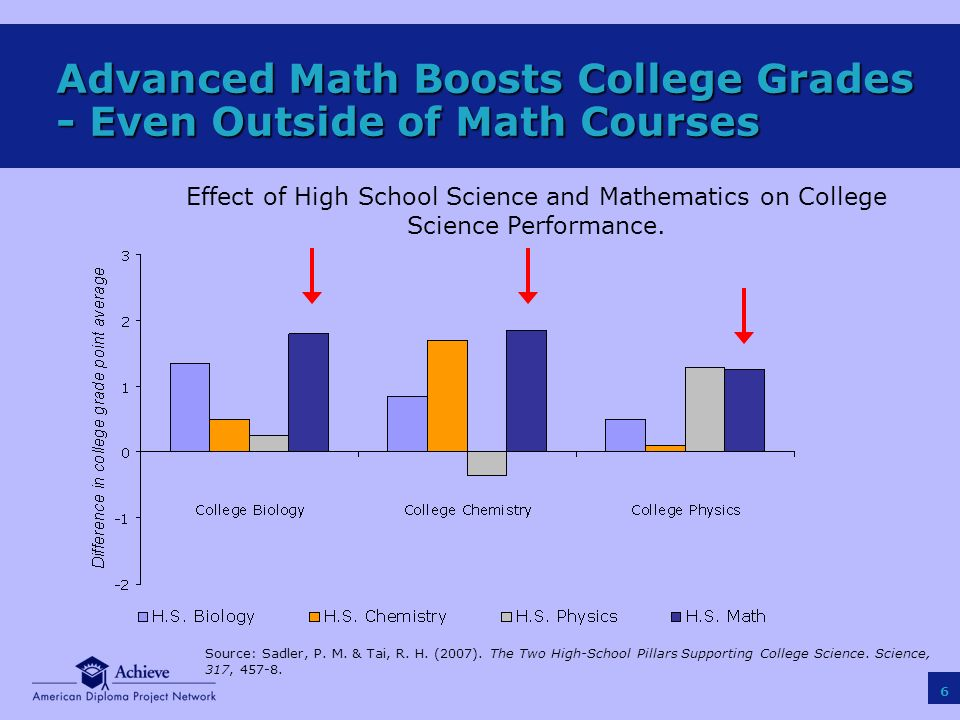 6 Effect of High School Science and Mathematics on College Science Performance.