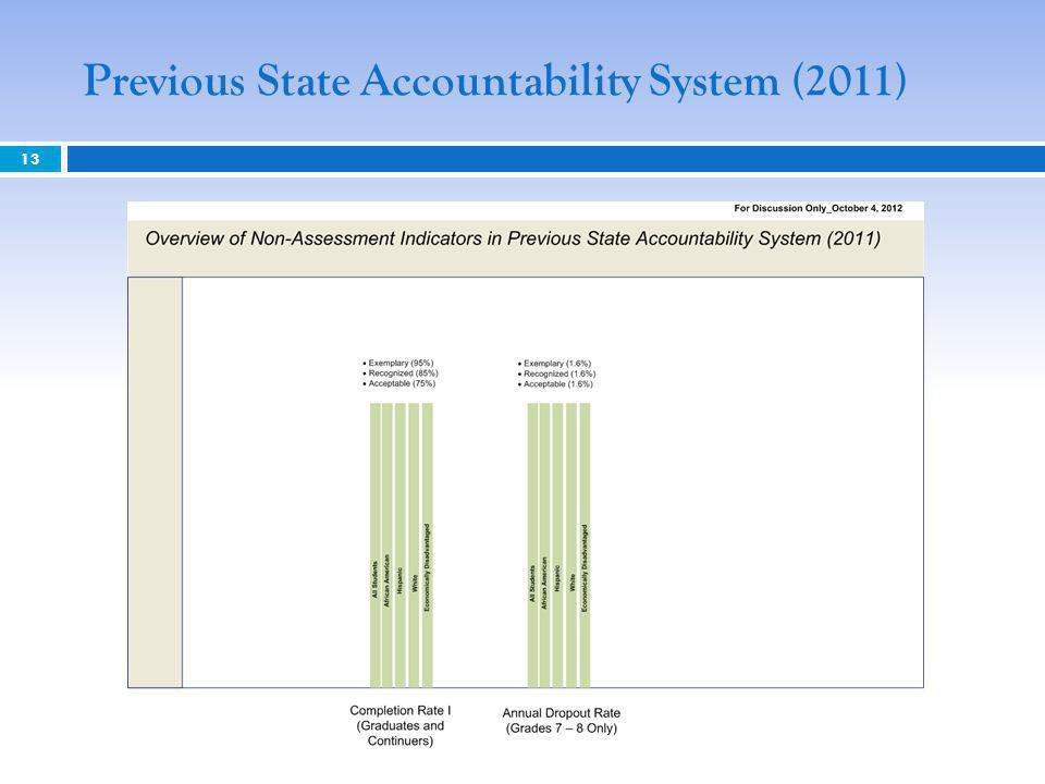 Previous State Accountability System (2011) 13