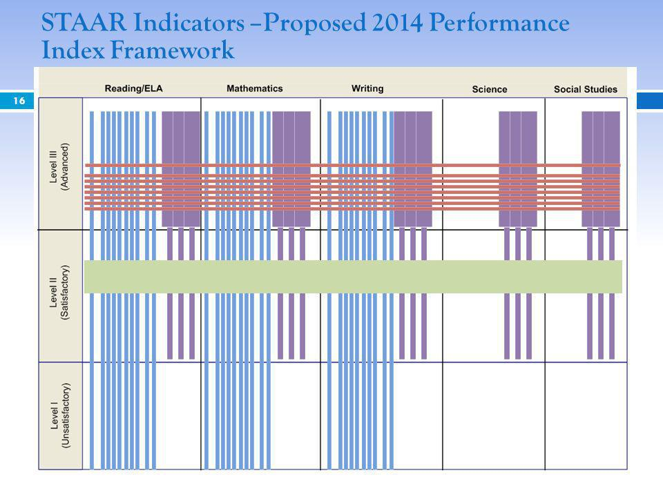 STAAR Indicators –Proposed 2014 Performance Index Framework 16