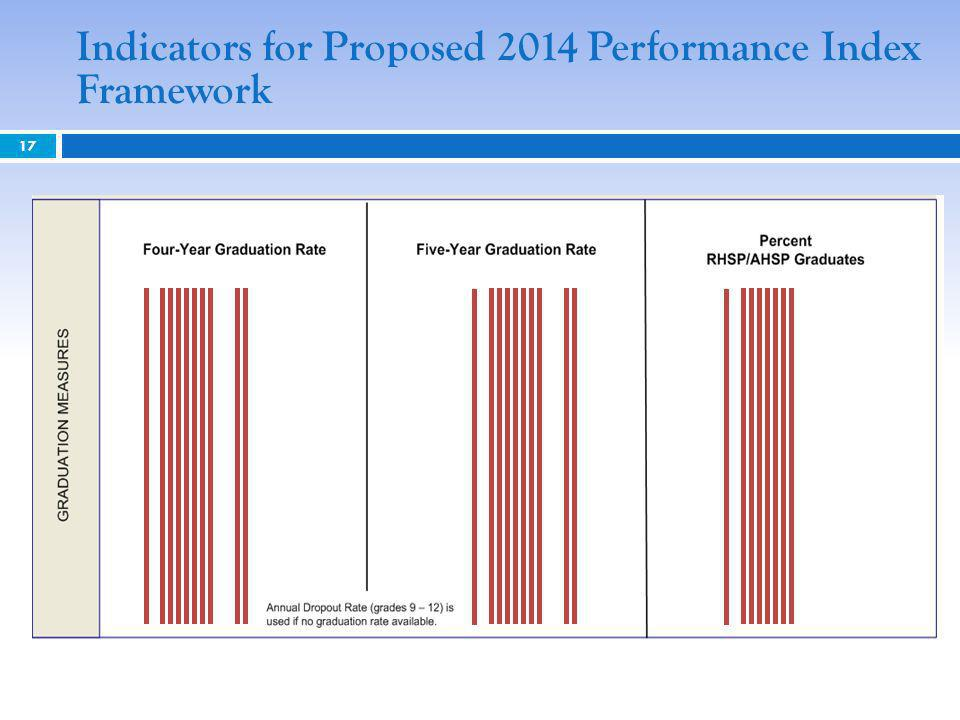 Indicators for Proposed 2014 Performance Index Framework 17