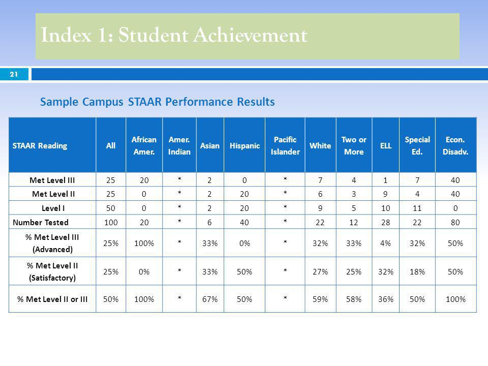 21 Index 1: Student Achievement Sample Campus STAAR Performance Results STAAR ReadingAll African Amer.