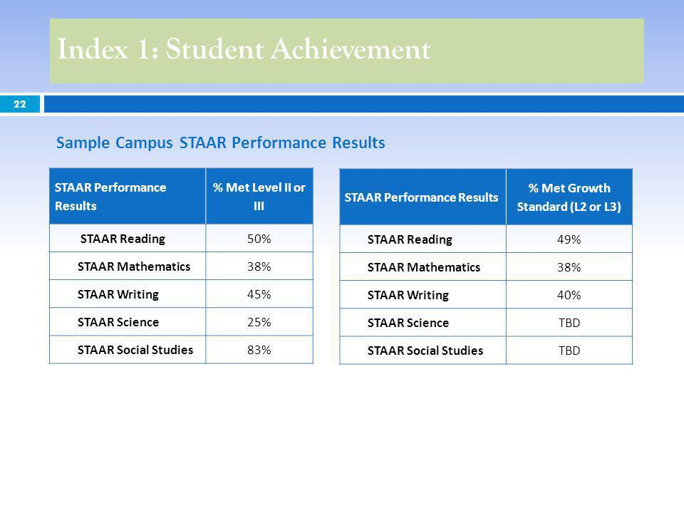 22 Index 1: Student Achievement Sample Campus STAAR Performance Results STAAR Performance Results % Met Level II or III STAAR Reading50% STAAR Mathematics38% STAAR Writing45% STAAR Science25% STAAR Social Studies83% STAAR Performance Results % Met Growth Standard (L2 or L3) STAAR Reading49% STAAR Mathematics38% STAAR Writing40% STAAR ScienceTBD STAAR Social StudiesTBD