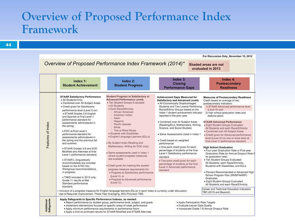 44 Overview of Proposed Performance Index Framework