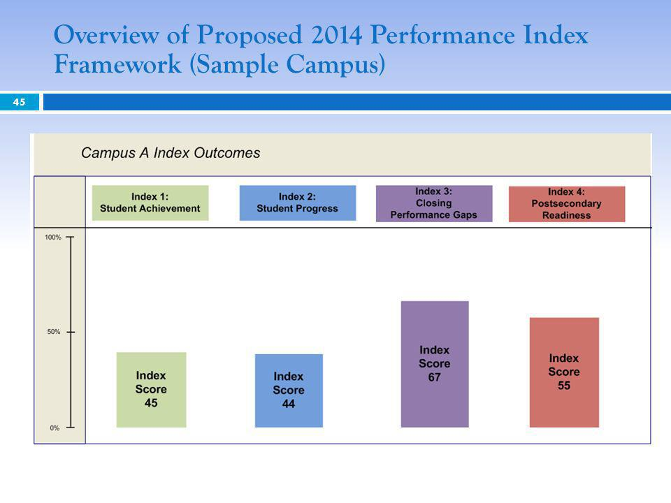 Overview of Proposed 2014 Performance Index Framework (Sample Campus) 45