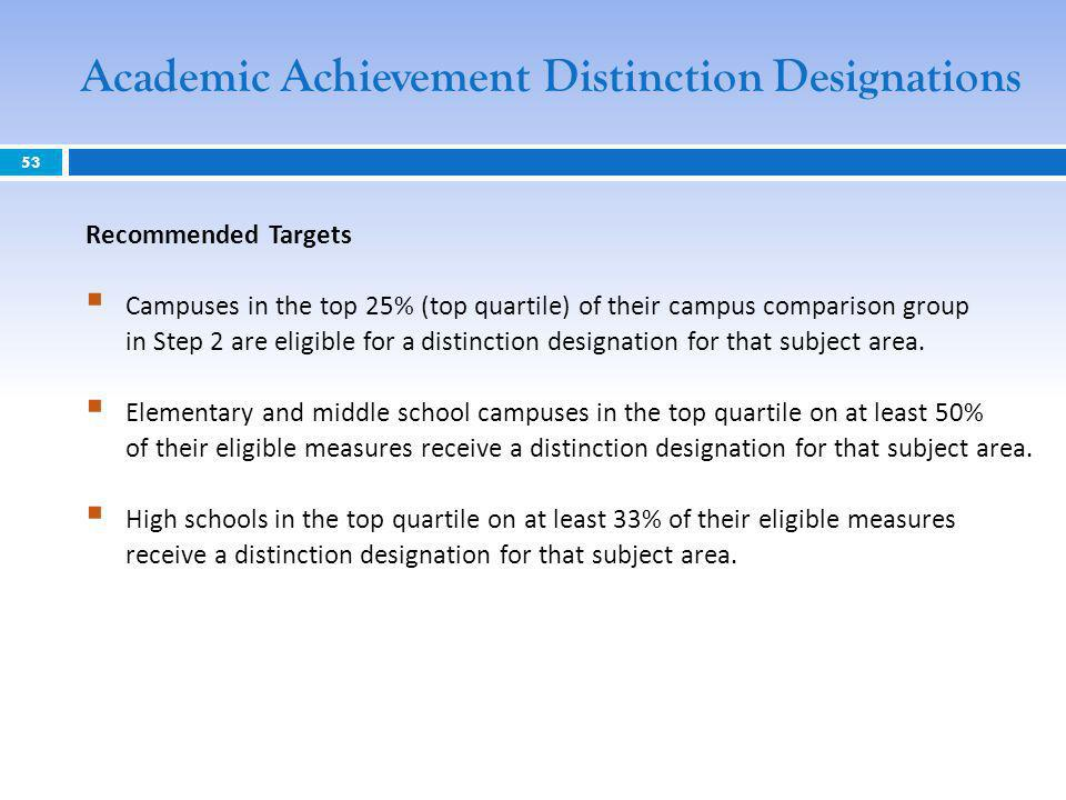 Recommended Targets Campuses in the top 25% (top quartile) of their campus comparison group in Step 2 are eligible for a distinction designation for that subject area.