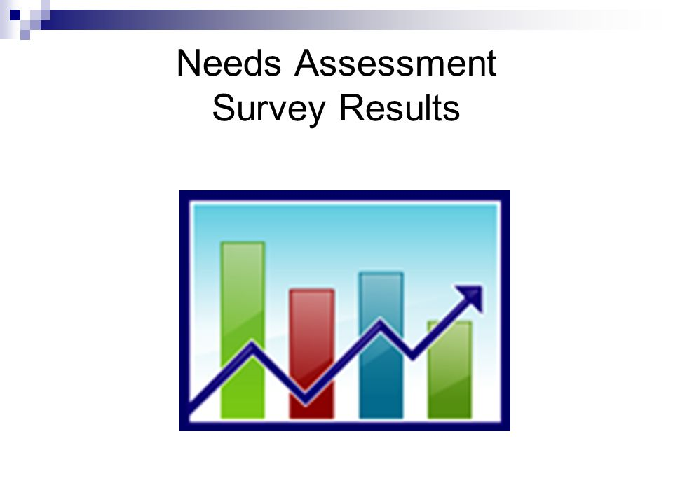 Needs Assessment Survey Results