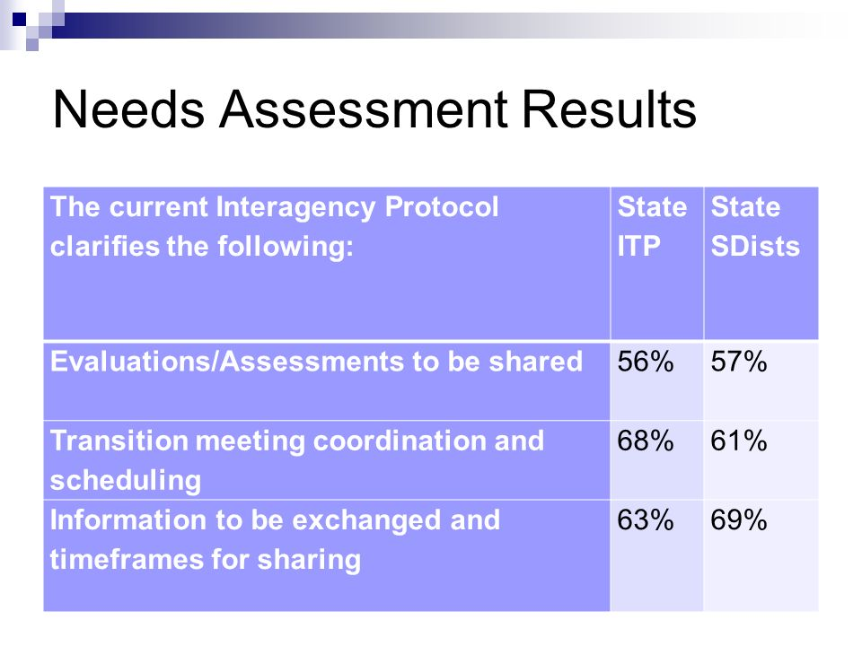 The current Interagency Protocol clarifies the following: State ITP State SDists Evaluations/Assessments to be shared 56%57% Transition meeting coordination and scheduling 68%61% Information to be exchanged and timeframes for sharing 63%69% Needs Assessment Results