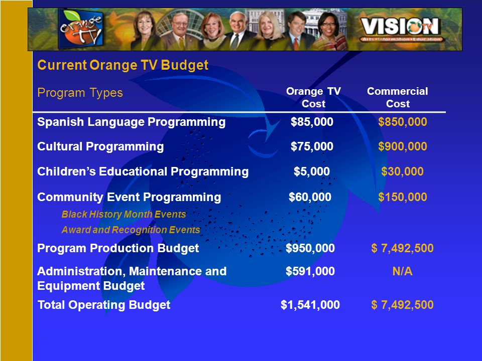 Current Orange TV Budget Program Types Orange TV Cost Commercial Cost Spanish Language Programming $85,000$850,000 Cultural Programming $75,000$900,000 Childrens Educational Programming $5,000$30,000 Community Event Programming Black History Month Events Award and Recognition Events $60,000$150,000 Program Production Budget$950,000$ 7,492,500 Administration, Maintenance and Equipment Budget $591,000N/A Total Operating Budget$1,541,000$ 7,492,500