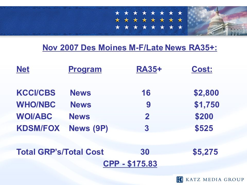 Net Program RA35+ Cost: KCCI/CBS News 16 $2,800 WHO/NBC News 9 $1,750 WOI/ABC News 2 $200 KDSM/FOX News (9P) 3 $525 Total GRPs/Total Cost 30 $5,275 CPP - $ Nov 2007 Des Moines M-F/Late News RA35+: