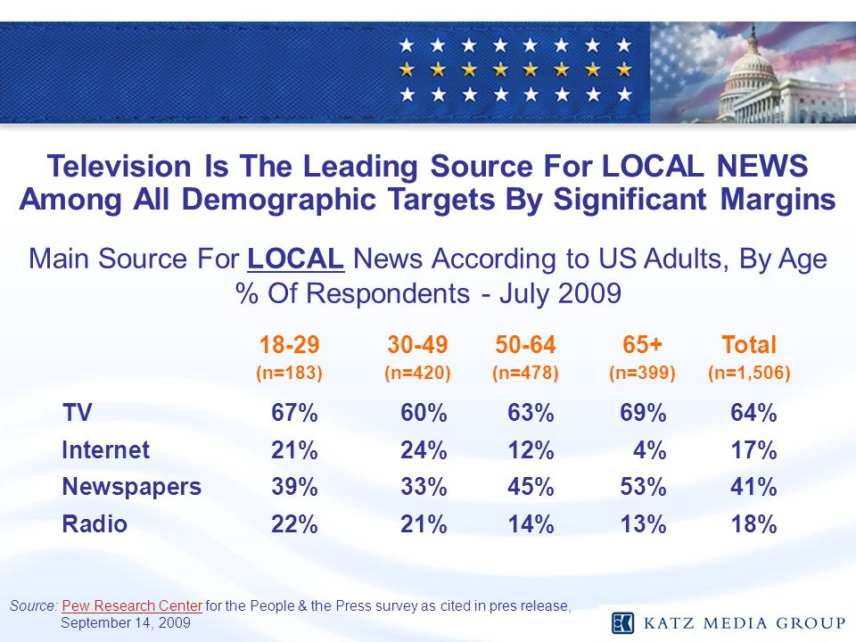 Main Source For LOCAL News According to US Adults, By Age % Of Respondents - July 2009 TV67%60%63%69%64% Internet21%24%12%4%17% Newspapers39%33%45%53%41% Radio22%21%14%13%18% Television Is The Leading Source For LOCAL NEWS Among All Demographic Targets By Significant Margins Total (n=183)(n=420)(n=478)(n=399)(n=1,506) Source: Pew Research Center for the People & the Press survey as cited in pres release, September 14, 2009