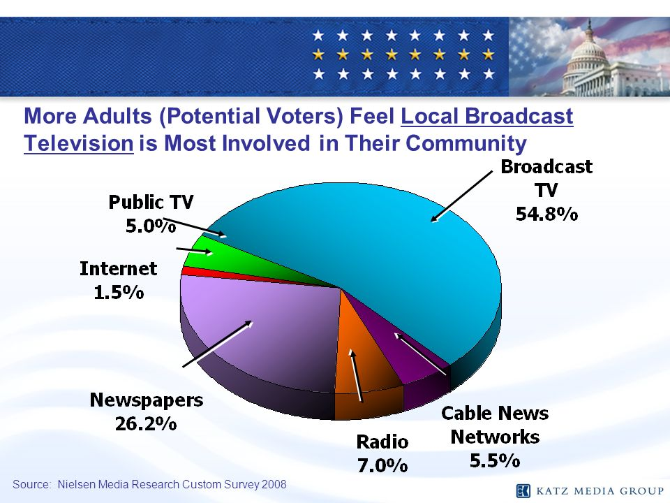 More Adults (Potential Voters) Feel Local Broadcast Television is Most Involved in Their Community Source: Nielsen Media Research Custom Survey 2008