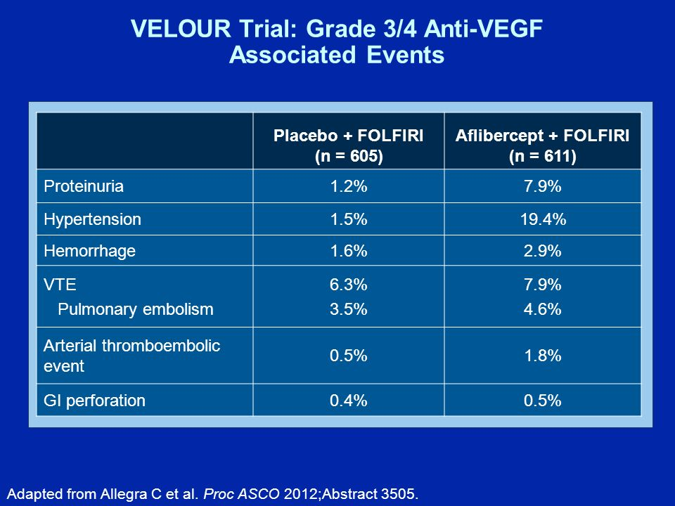 VELOUR Trial: Grade 3/4 Anti-VEGF Associated Events Placebo + FOLFIRI (n = 605) Aflibercept + FOLFIRI (n = 611) Proteinuria1.2%7.9% Hypertension1.5%19.4% Hemorrhage1.6%2.9% VTE Pulmonary embolism 6.3% 3.5% 7.9% 4.6% Arterial thromboembolic event 0.5%1.8% GI perforation0.4%0.5% Adapted from Allegra C et al.