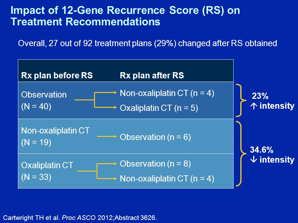 Impact of 12-Gene Recurrence Score (RS) on Treatment Recommendations Rx plan before RSRx plan after RS Observation (N = 40) Non-oxaliplatin CT (n = 4) Oxaliplatin CT (n = 5) Non-oxaliplatin CT (N = 19) Observation (n = 6) Oxaliplatin CT (N = 33) Observation (n = 8) Non-oxaliplatin CT (n = 4) 23% intensity 34.6% intensity Overall, 27 out of 92 treatment plans (29%) changed after RS obtained Cartwright TH et al.