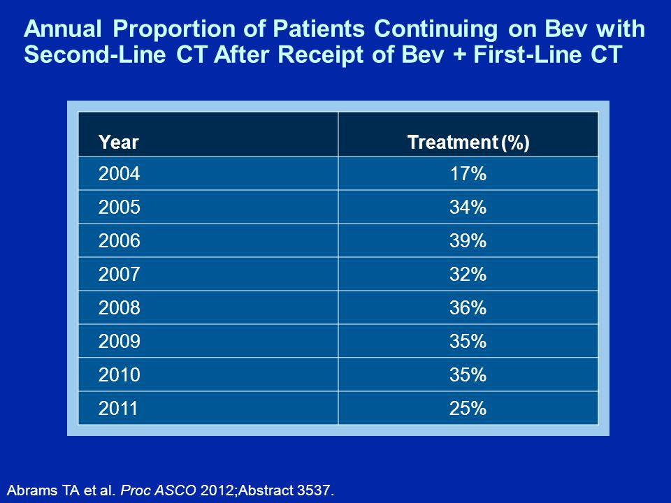 Abrams TA et al. Proc ASCO 2012;Abstract