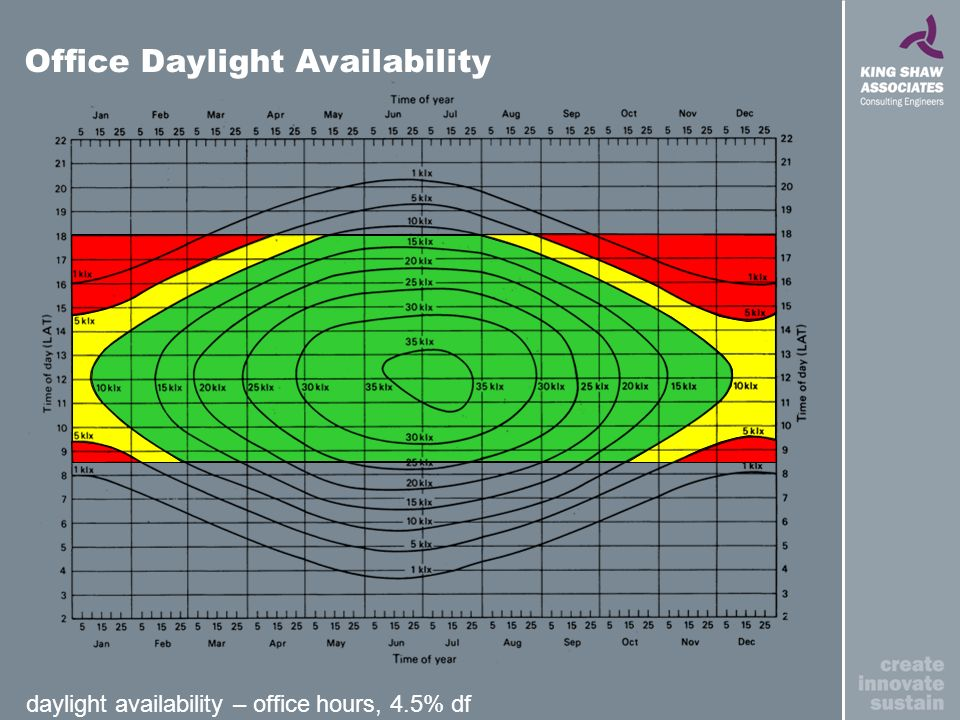 daylight availability – office hours, 4.5% df Office Daylight Availability