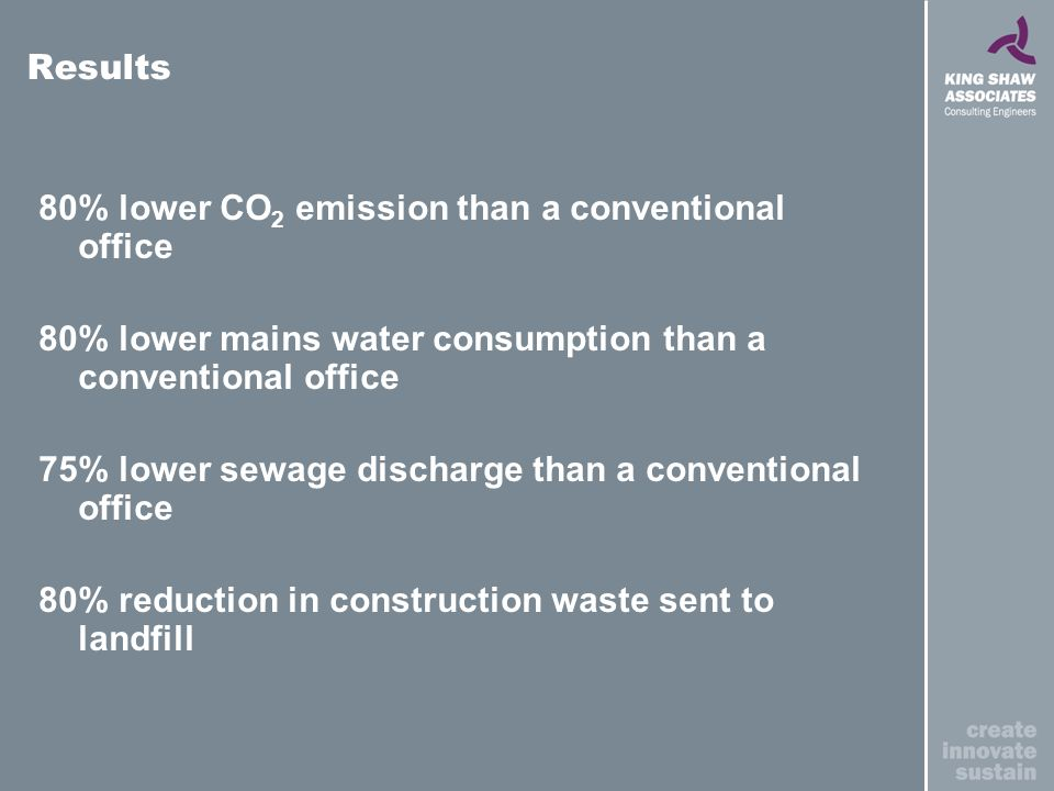 80% lower CO 2 emission than a conventional office 80% lower mains water consumption than a conventional office 75% lower sewage discharge than a conventional office 80% reduction in construction waste sent to landfill Results