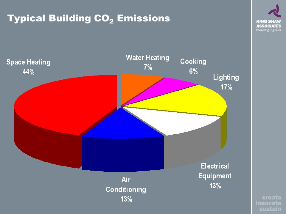 Typical Building CO 2 Emissions