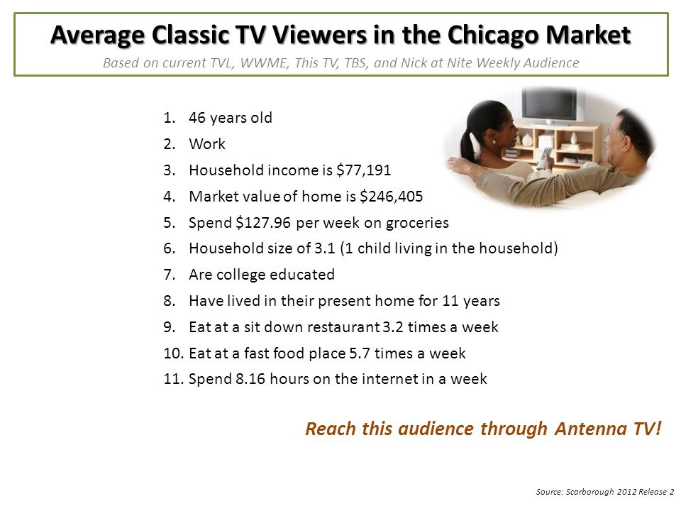 Average Classic TV Viewers in the Chicago Market Based on current TVL, WWME, This TV, TBS, and Nick at Nite Weekly Audience Source: Scarborough 2012 Release years old 2.Work 3.Household income is $77,191 4.Market value of home is $246,405 5.Spend $ per week on groceries 6.Household size of 3.1 (1 child living in the household) 7.Are college educated 8.Have lived in their present home for 11 years 9.Eat at a sit down restaurant 3.2 times a week 10.Eat at a fast food place 5.7 times a week 11.Spend 8.16 hours on the internet in a week Reach this audience through Antenna TV!