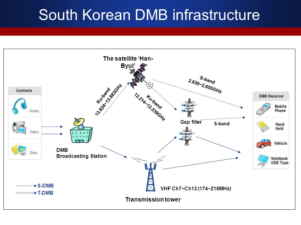 South Korean DMB infrastructure The satellite Han- Byul DMB Broadcasting Station S-band Gap filler S-band 2.630~2.655GHz Ku-band ~12.239GHz Ku-band ~13.883GHz Transmission tower VHF Ch7~Ch13 (174~216MHz) S-DMB T-DMB
