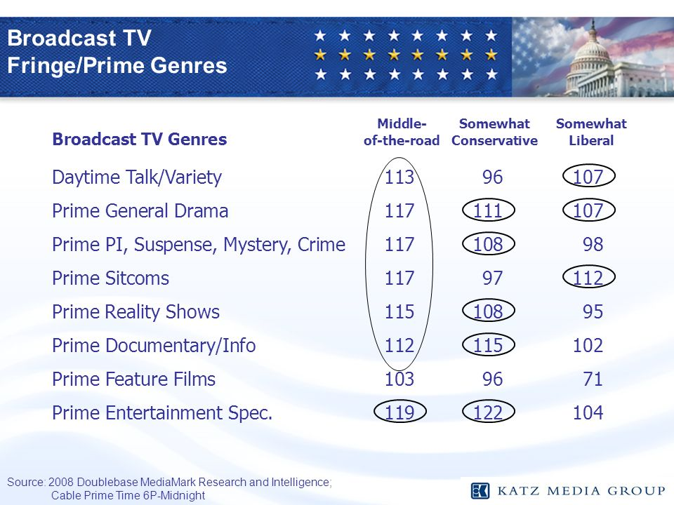 Broadcast TV Fringe/Prime Genres Middle-SomewhatSomewhat Broadcast TV Genres of-the-roadConservativeLiberal Daytime Talk/Variety Prime General Drama Prime PI, Suspense, Mystery, Crime Prime Sitcoms Prime Reality Shows Prime Documentary/Info Prime Feature Films Prime Entertainment Spec Source: 2008 Doublebase MediaMark Research and Intelligence; Cable Prime Time 6P-Midnight