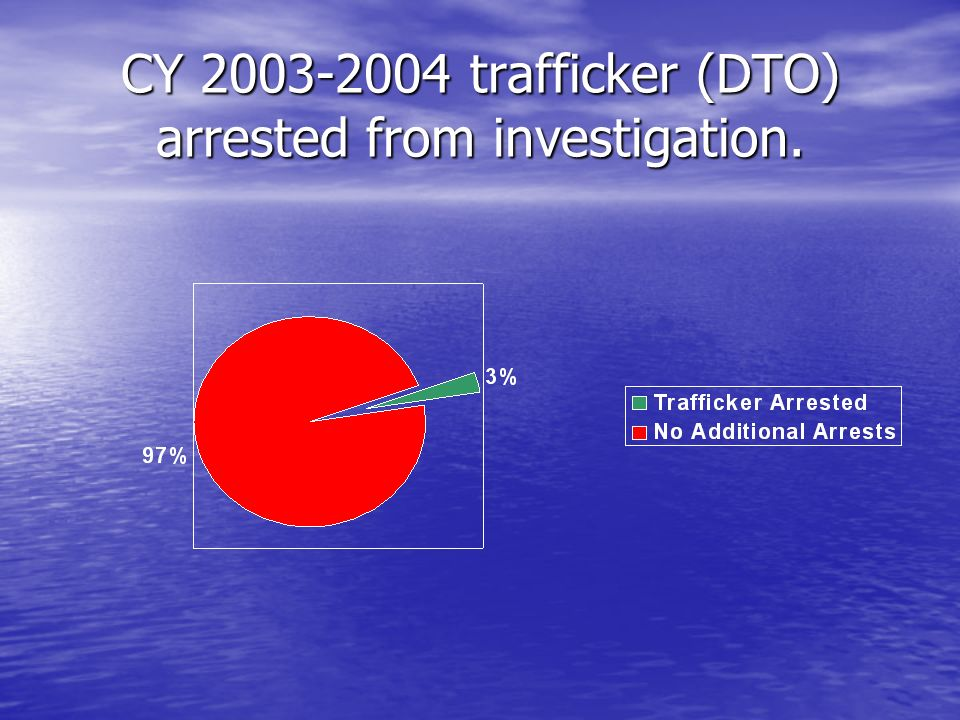 CY 2003-2004 trafficker (DTO) arrested from investigation.