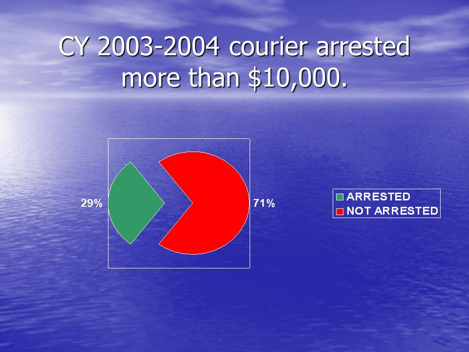 CY courier arrested more than $10,000.