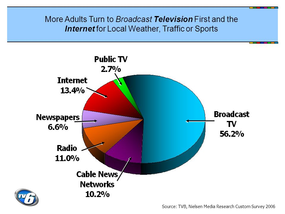 More Adults Turn to Broadcast Television First and the Internet for Local Weather, Traffic or Sports Source: TVB, Nielsen Media Research Custom Survey 2006