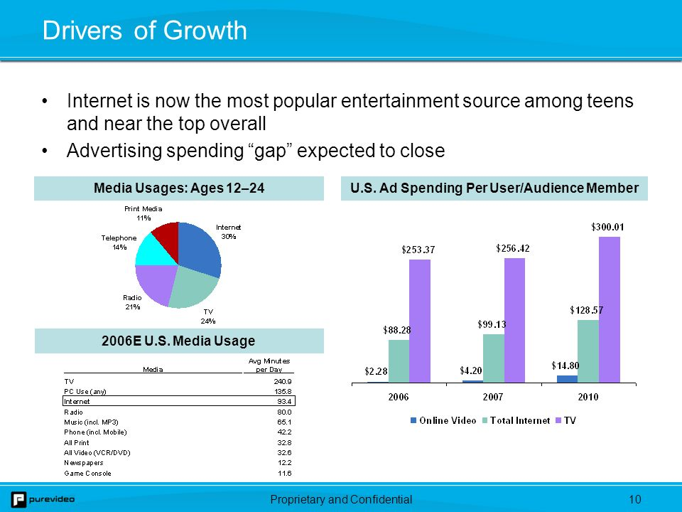 Proprietary and Confidential9 Online Video Advertising Spending Reaches nearly $3 billion in 2010, but still only represents 3.3% of television spending Tremendous opportunity to better monetize the long tail of the content demand curve % of TV Spend 0.1% 0.2%0.3%0.6%1.1%1.6%2.5%3.3% Source: eMarketer research, November 2006.