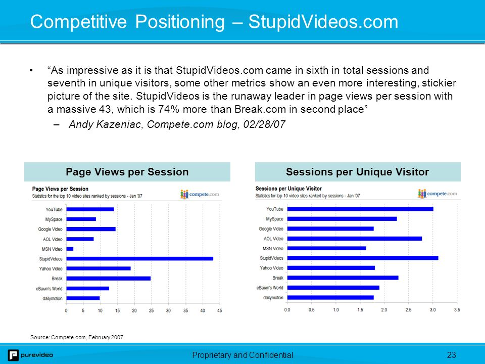 Proprietary and Confidential22 StupidVideos.com – Features SV TV Passive experience to create user stickiness Familiar TV-like channel / episode format Video Series Topical series to create consumer loyalty and activity Part of programming strategy and website organization Easy Video Discovery Foster content discovery through simple browser tools Video filters such as time posted and category Upload/share content Post reviews/comments and create personal profiles (MySV) Social Networking