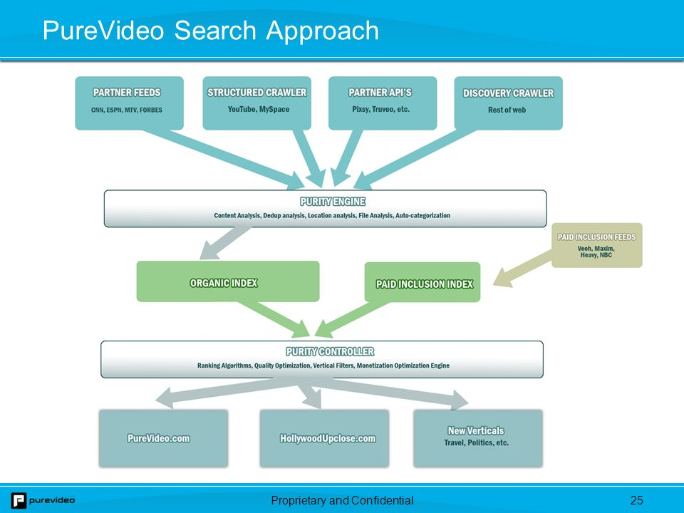 Proprietary and Confidential24 PureVideo.com – Overview Proprietary search utility through which consumers can discover video content on the Internet Combines keyword search with a categorized directory –Keyword search leverages accuracy of a crawl-based search with timeliness of an RSS feed-based search –Directory organizes video to create a TV Guide for the Web Proprietary video search indexing to improve upon content relevancy, user experience and monetization opportunities We have launched a paid inclusion pilot, and last month began to generate pay-per-click search revenue