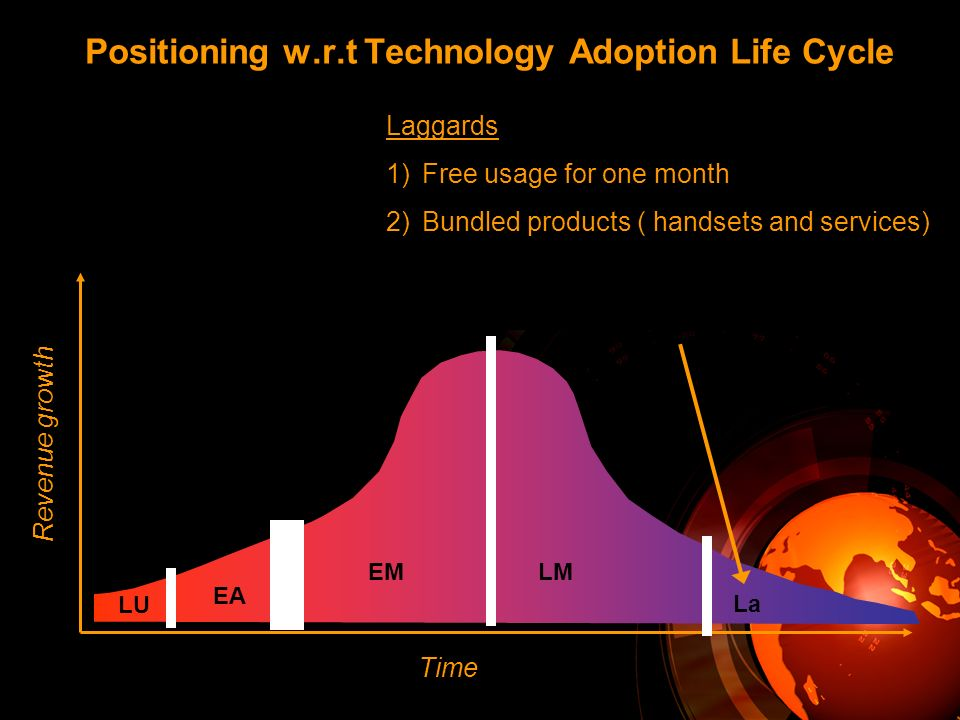 Positioning w.r.t Technology Adoption Life Cycle Time Revenue growth LU EA EMLM La Laggards 1)Free usage for one month 2)Bundled products ( handsets and services)