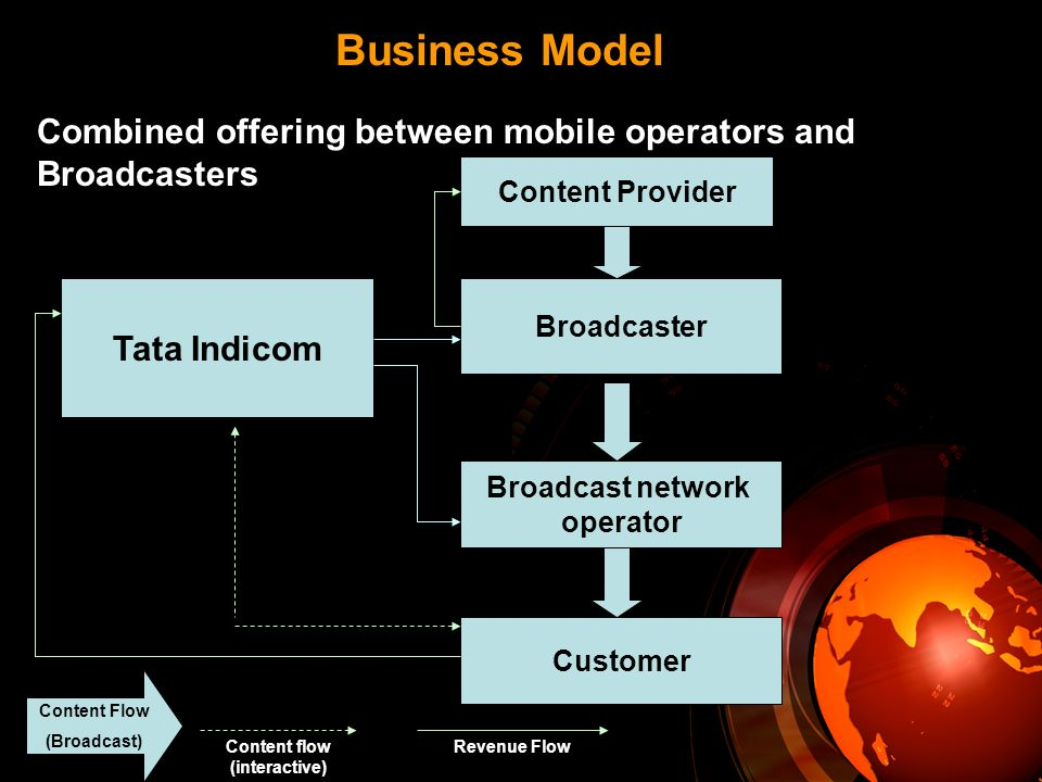 Business Model Combined offering between mobile operators and Broadcasters Tata Indicom Content Provider Broadcaster Broadcast network operator Customer Content Flow (Broadcast) Content flow (interactive) Revenue Flow