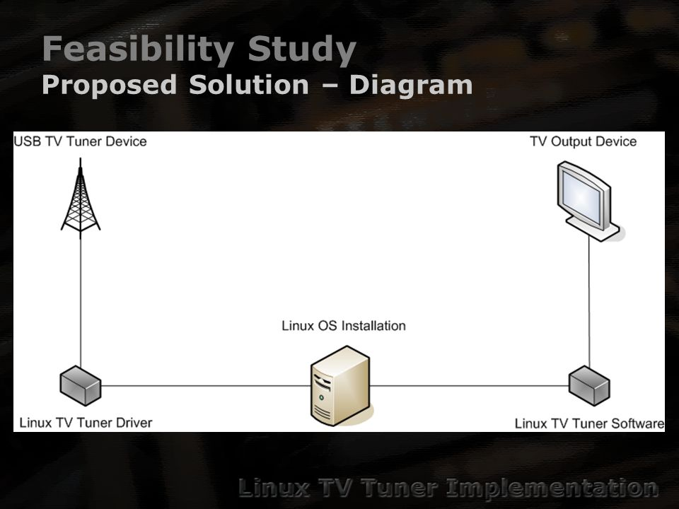 Feasibility Study Proposed Solution – Diagram
